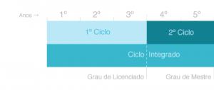 graus_academicos_1 e 2 ciclo